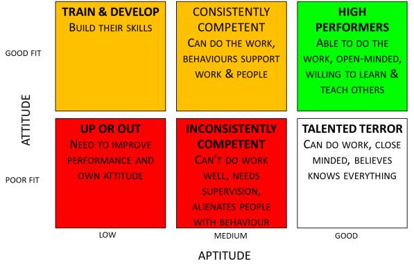 Attitude-Aptitude Matrix